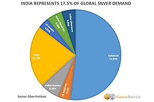 Don't Look Now, But India Is Loading Up on Silver