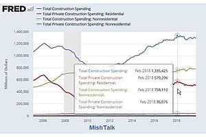 Pondering The Gigantic Miss on Construction Spending