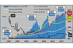 Current & Future Situation Is One of Collapsing Credit & Money Creation