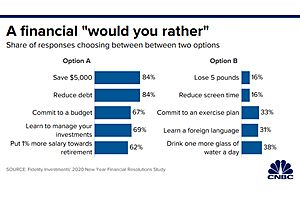 What Consumers Most Want in 2020: A Debt Free Life