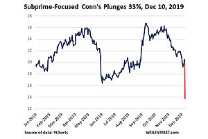 Subprime Retailer Conn's: The Sudden Deterioration in New Accounts