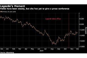 Markets Stare Into Dark Before Lagarde's First Decision Day