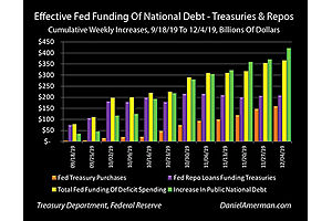 Funding Of U.S. Deficits By Monetary Creation Reaches 90% In Late 2019