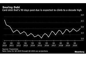 Americans' Souring Credit Card Debt Poised to Reach 10 Year High