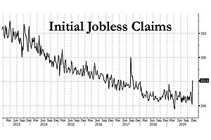 Even BLS Confused After Jobless Claims Soar Most In Over Two Years