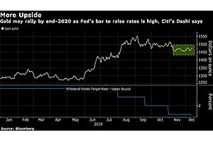 Gold to Extend Gain as Citi Says Low U.S. Rates Here to Stay