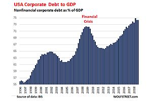 Is the Corporate Debt Bubble Ripe Yet?