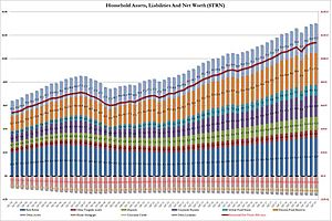 US Net Worth Hits All Time High