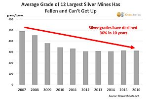 See full story: Silver Mine Grades are Plummeting—What Does it Mean for Your Holdings?