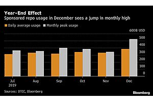 See full story: It Wasn't Just the Fed Keeping Repo Markets Cool at Year End