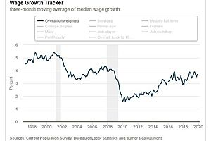 See full story: As Wage Growth Picks Up, the Fed Needs to Be Careful About Overreacting