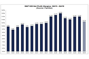 See full story: S&P 500 Reports Yoy Decline In Net Profit Margin For 4Th Straight Quarter