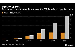 See full story: Deutsche Bank Chief Says ECB Missed Exit From Negative Rates