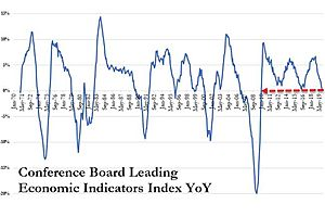 See full story: US Leading Economic Indicators Plunge At Worst Rate Since 2009