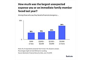 See full story: The Real Economy: A $1,000 Emergency Would Push 60% Americans Into Debt