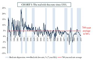 See full story: 5,000 Years of Interest Rates, Part II