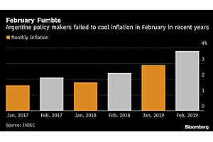 See full story: Rate Cuts Revive February Inflation Spike Fears in Argentina
