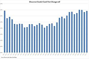 See full story: Discover Crashes Most Since The Financial Crisis On Q4 Charge off Rate