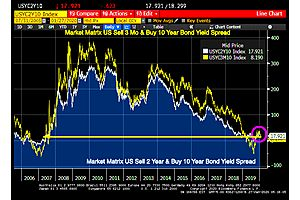 See full story: US Treasury Yield Curves Back To Near Pre Financial Crisis Lows