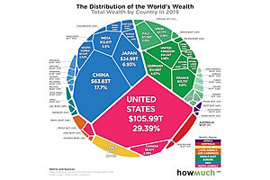 See full story: All the World's Wealth in One Visual
