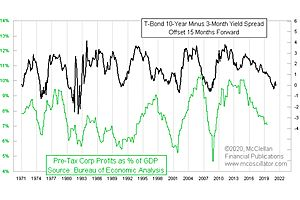 See full story: It Takes 15 Months for Yield Curve Inversion To Be Felt: McClellan