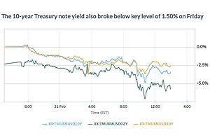 See full story: 30 Year Treasury Bond Yield Breaks to All Time Low as Fears Lift Havens