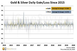 See full story: UPDATE: Once Silver Starts to Rock & Roll, Here's What Its Volatility Could Look Like