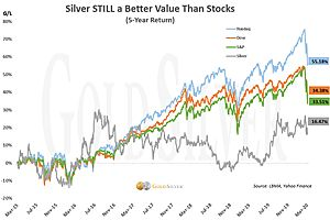 See full story: Silver is STILL the Most Undervalued Asset—But There's a Time Limit