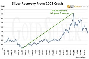 See full story: Gold & Silver Crashes in History: Severity, Duration, and Recoveries