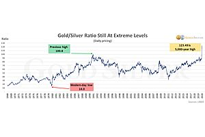 See full story: With the Crash in Stocks, Are They Now a Better Value Than Gold & Silver?