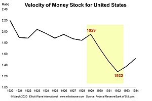 The Collapse in Money Velocity and the Coming Deflation