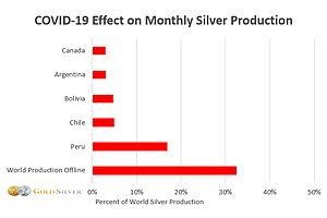 See full story: Silver Shock Update: A New and Major Threat to Supply