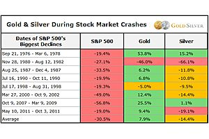 See full story: Why Is Silver Stagnant, and When Will it Start Moving?