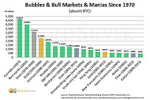 See full story: Bubbles and Bull Markets and Manias, Oh My! Why Gold & Silver Are Next