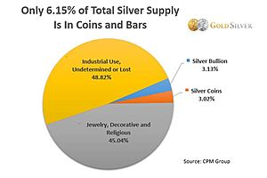 See full story: Is Silver the Next Tesla?