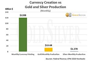 See full story: Currency Creation vs. Bullion Production: The Overwhelming Reason to Buy Gold & Silver Today