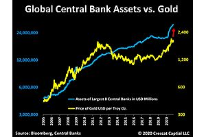 Crescat November Research Letter: Gold Is Set to Replace Treasuries