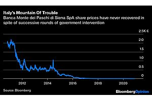 Italy's Bank Troubles Are Back to Haunt It