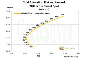 See full story: How to Prepare Your Gold & Silver Portfolio for 2021