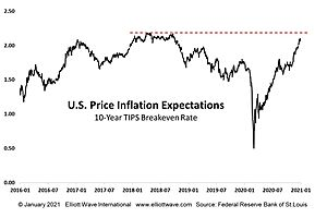 ALL INflation as Nobody Expects Deflation