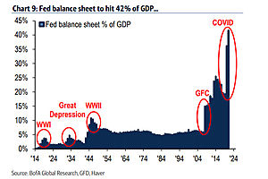There Is No Way the Fed Can Ever Take Its Foot off the Pedal Again