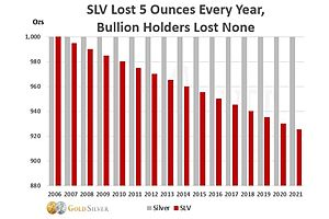 See full story: SLV is Stealing Earning Power from You! Here's How