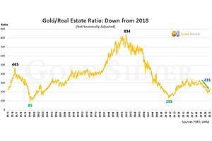 See full story: UPDATE: How Gold & Silver Will Someday Make a Vacation Home Very Affordable