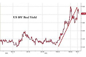 """Kashkari: If Real Rates Spike """"That May Warrant"""" More Easing"""