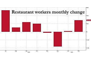 75% Of All Jobs Added In February Were Waiters And Bartenders