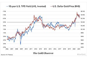 Why the Gold Price Is Sinking