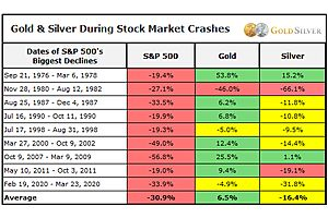 See full story: The Stock Market Crash Prep Kit for Silver & Gold Investors