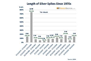 See full story: Here's How Explosive—and Short-Lived—Silver's Spikes Have Been