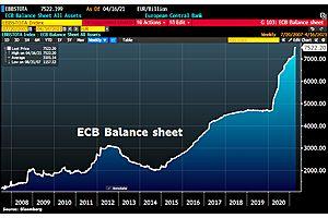 ECB Balance Sheet Hit Fresh ATH
