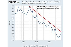 Why Wage Inflation Will Accelerate